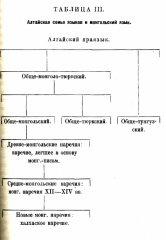 Генезис монгольских языков