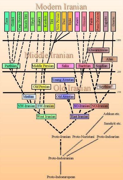 Лингвистика иранских народов
